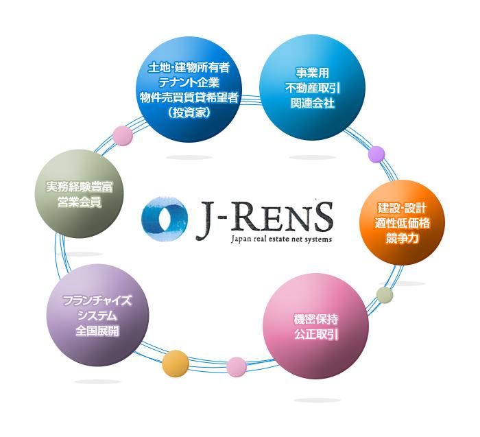 自動マッチングシステム J-RENS